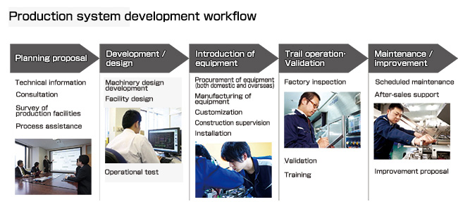 Production system development workflow