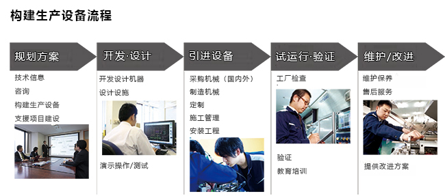 构建生产设备流程
